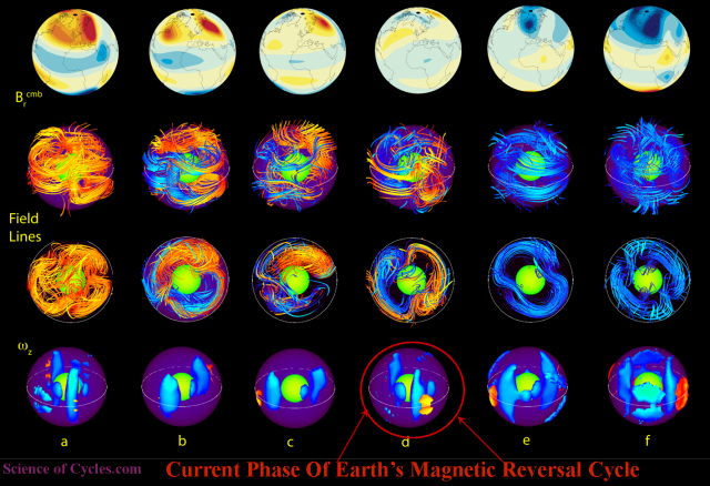 Cirrent earth magnetic Reversal Cycle.png